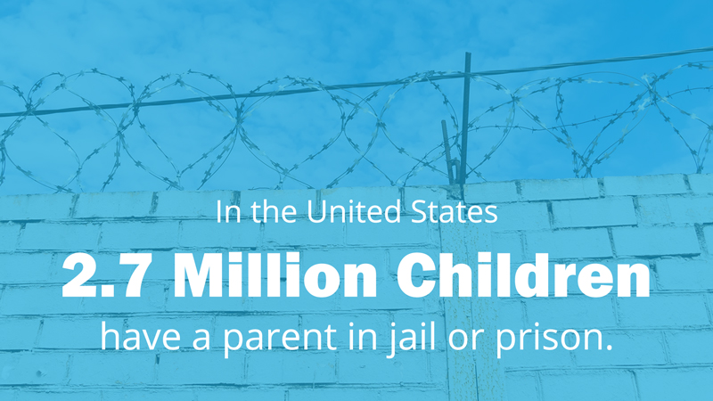2.7 million children have a parent in jail or prison