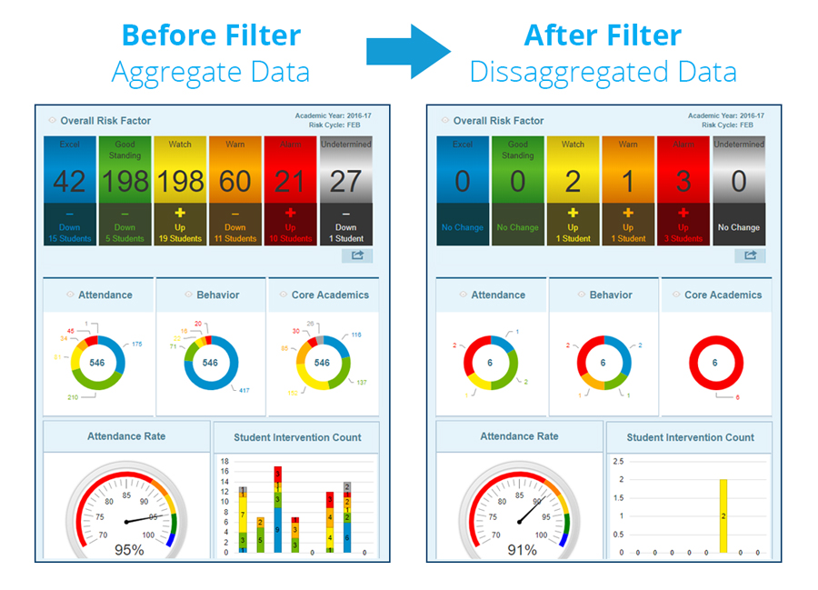 Before and After Filtered Data Dashboard
